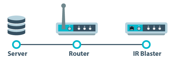 Setting up Port Forwarding