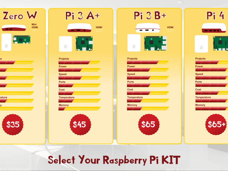 Which Raspberry Pi is Best?