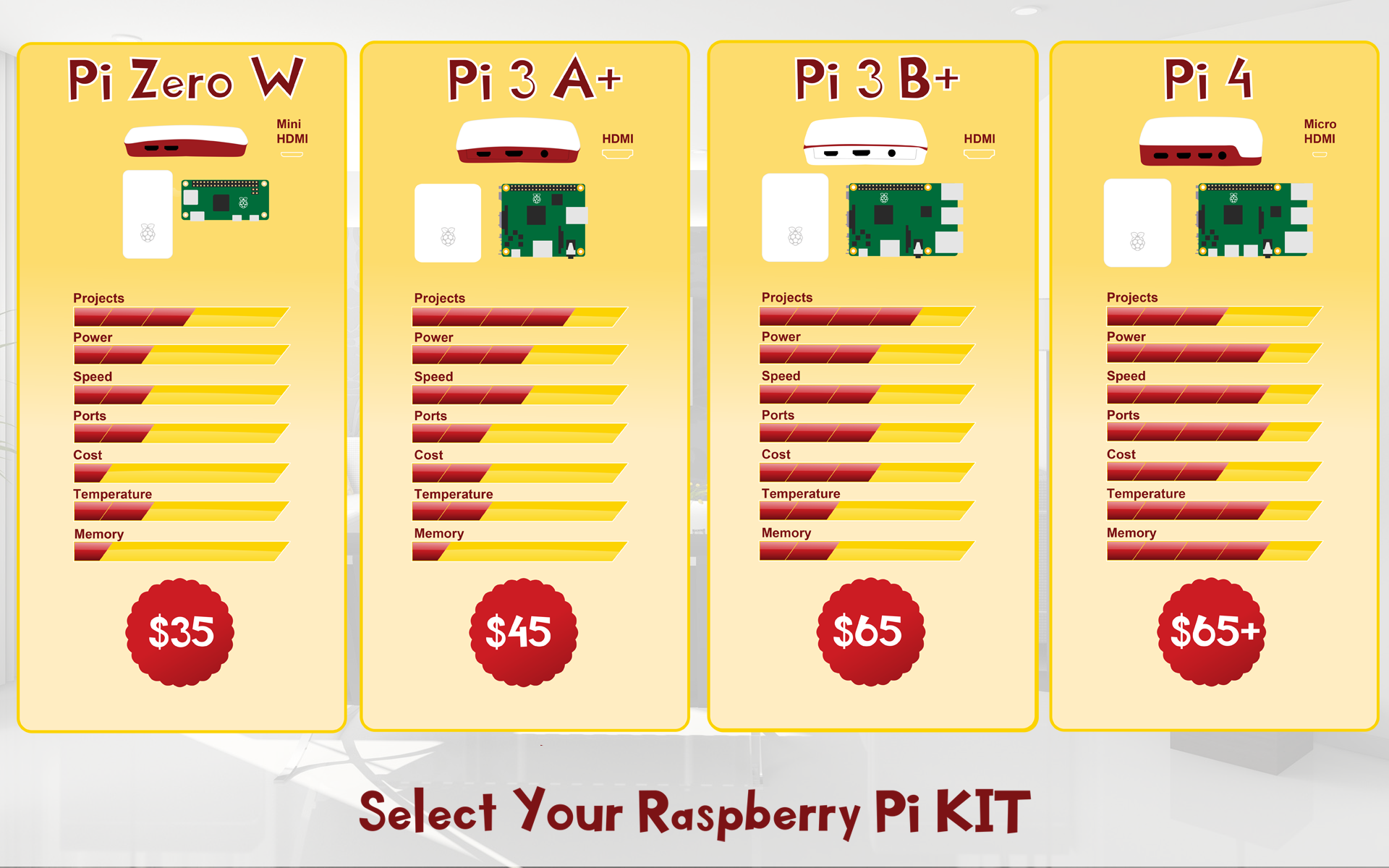 Select Your Raspberry Pi Kit